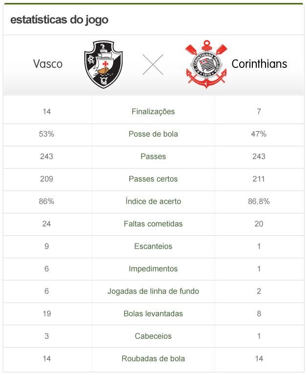 info estatísticas Vasco x Corinthians (Foto: Globoesporte.com)