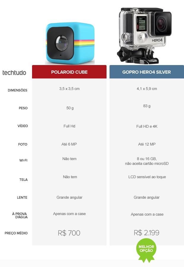Tabela comparativa entre os modelos Polaroid Cube e GoPro Hero4 Silver  (Foto: Arte/TechTudo)