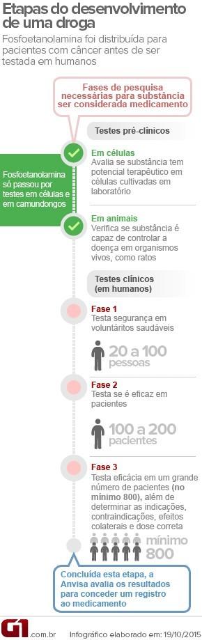 Infográfico - Fosfoetanolamina sintética (Foto: G1)