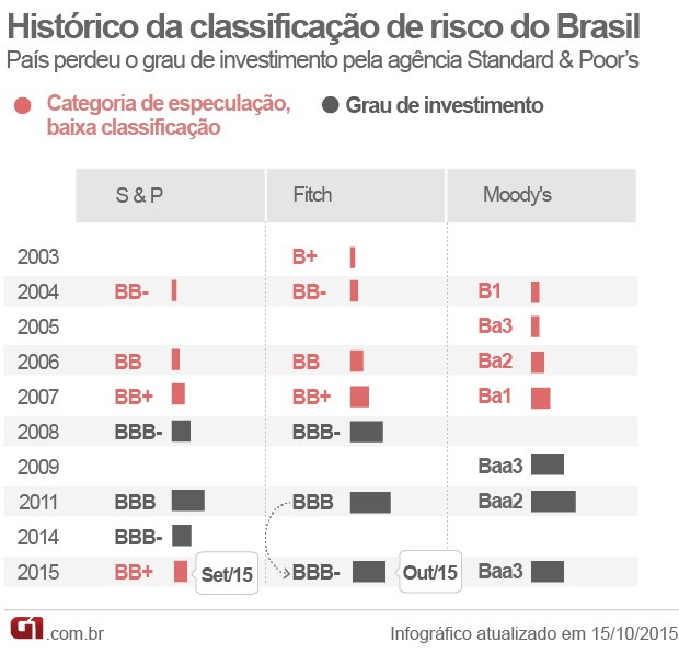 Veja o histórico das notas de crédito do Brasil pelas agências de rating (Foto: Editoria de arte/G1)
