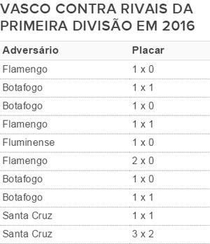 Vasco primeira divisão (Foto: GloboEsporte.com)