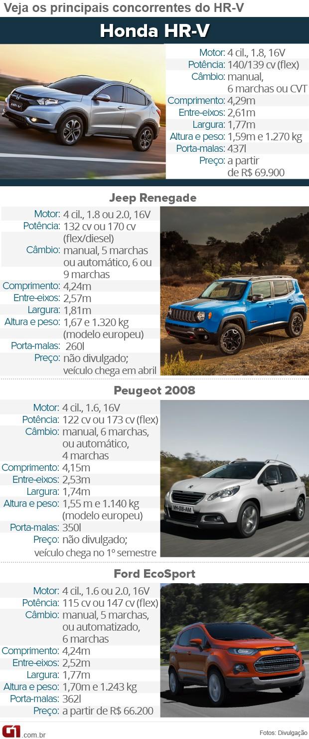 Tabela de Concorrentes do Honda HR-V (Foto: Arte/G1)