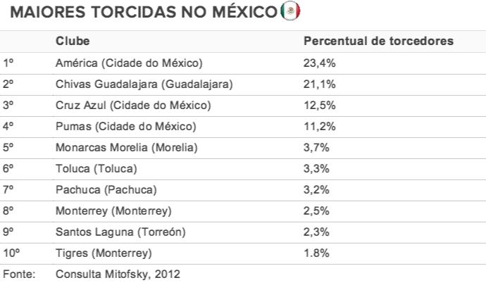 Maiores torcidas do México (Foto: Arte / GloboEsporte.com)