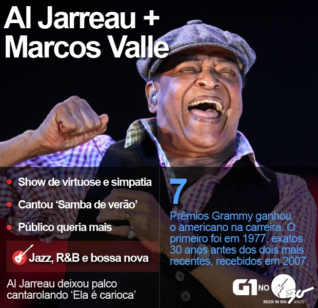 Al Jareau e Marcos Valle no Palco Sunset do Rock in Rio (Foto: Fábio Tito / G1)