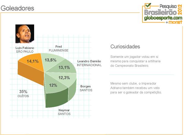grafico_LuisFabiano (Foto: Infoesporte)