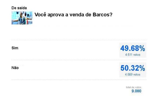 Torcida ficou dividida sobre saída de Barcos (Foto: Reprodução)