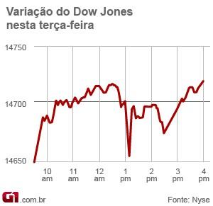 Gráfico da Bolsa de Valores de NY mostra a variação do Dow Jones ao longo do dia, com o 'tombo' pouco após as 13h (Foto: Editoria de Arte/G1)
