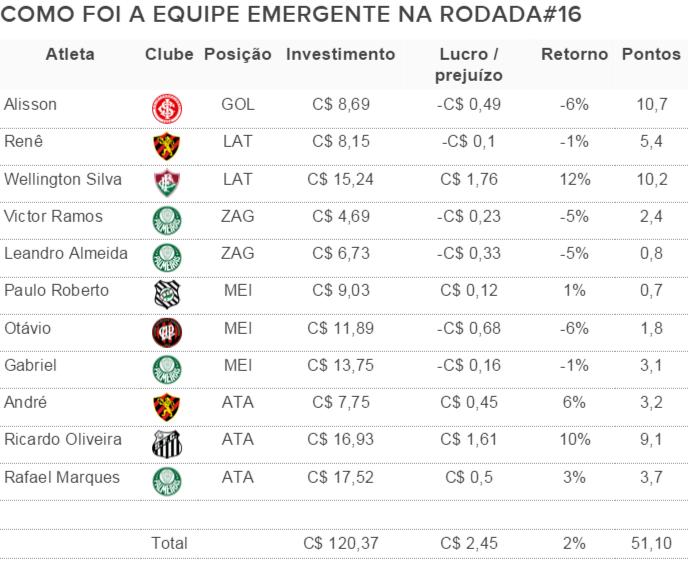 Como foi a equipe emergente da rodada#16 do Cartola FC