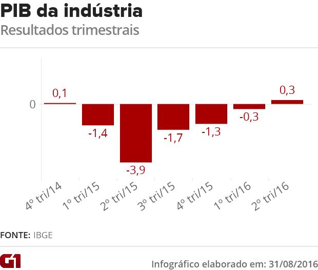 PIB indústria (Foto: G1)