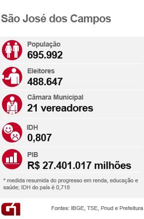 Card eleição_São José dos Campos (Foto: Arte/G1)