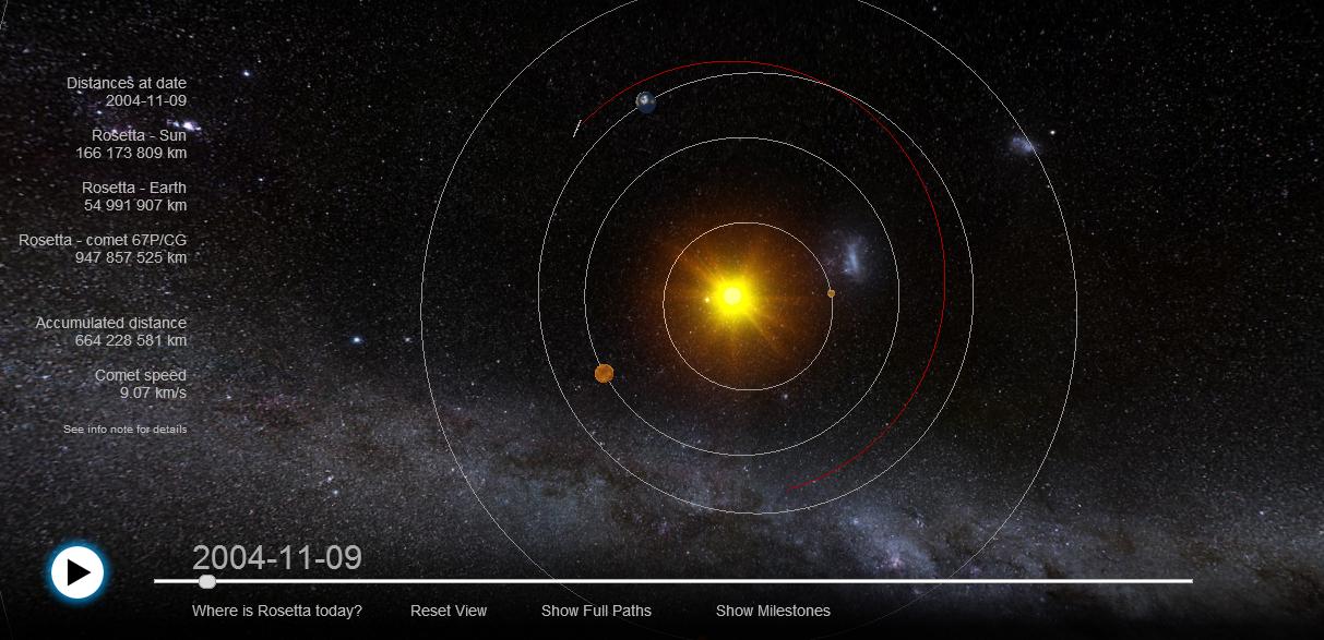Trajetória de Rosetta  (Foto: Reprodução/ESA)