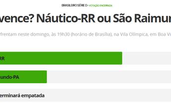 Enquete: Com 61,54%, internauta vê vitória do Náutico-RR neste domingo