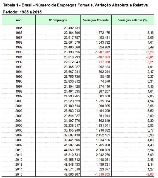 Brasil perdeu 1,51 milhão de empregos formais em 2015 (Foto: Reprodução)