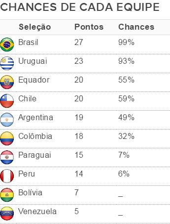 Tabela chances eliminatórias  (Foto: Tristão Garcia)