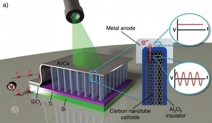 Primeira rectenna óptica transforma luz em eletricidade (Foto: Divulgação/Thomas Bougher, Georgia Tech)