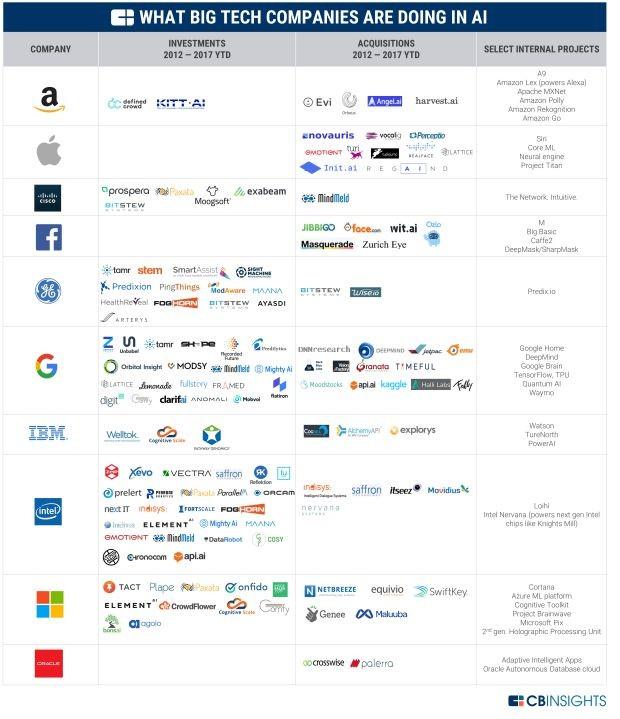 Investimentos e aquisições em inteligência artificial das maiores empresas de tecnologia  (Foto: CB Insights )