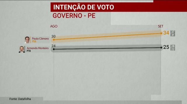 Datafolha divulga nova pesquisa de intenção de voto para o governo de Pernambuco