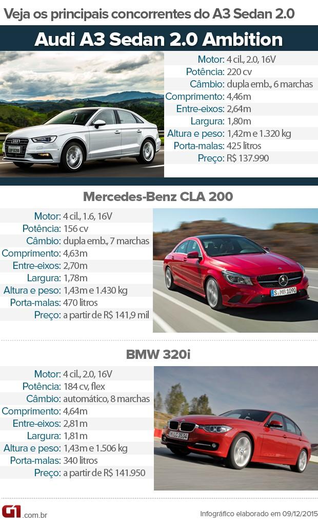 Tabela de concorrentes do Audi A3 Sedan 2.0 (Foto: André Paixão/G1)