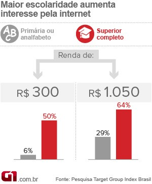 Gr&#225;fico sobre a rela&#231;&#227;o da escolaridade com o interesse pela internet (Foto: Arte/G1)