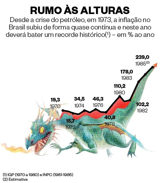 Infográfico sobre a inflação de 1985 (Foto: Ilustração: Lézio Júnior )