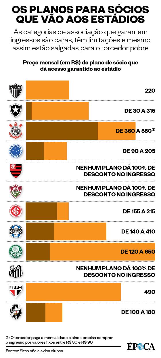 Os planos para sócios-torcedores que vão aos estádios (Foto: Infografia ÉPOCA)