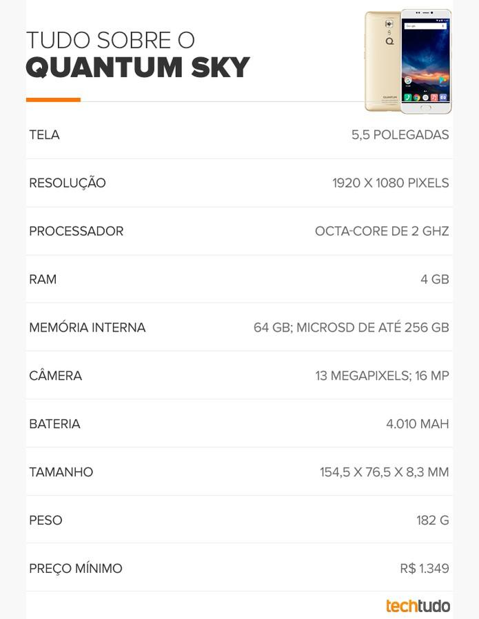 Tabela de especificações do Quantum Sky (Foto: Arte/TechTudo)