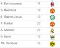Gabriel Jesus é apontado por revista como o sexto melhor sub-21 do mundo