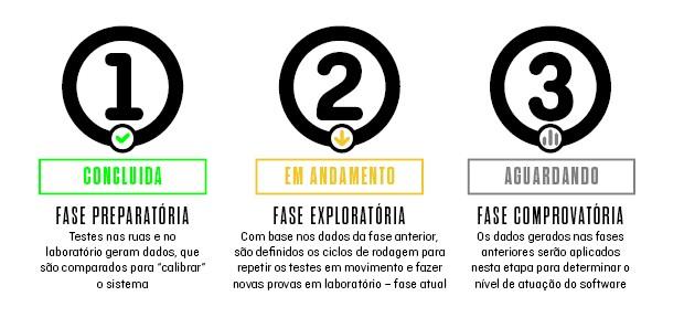 Testes de emissões da Volkswagen Amarok no Brasil são divididos em três etapas (Foto: Autoesporte)