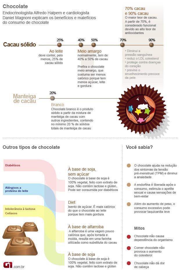 Info Chocolate Bem Estar (Foto: Arte/G1)
