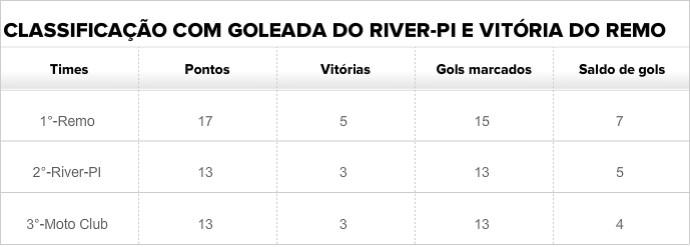 tabela River-Pi (Foto: GloboEsporte.com)