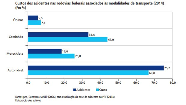 Custos dos acidentes em rodovias federais, segundo o Ipea (Foto: Reprodução)