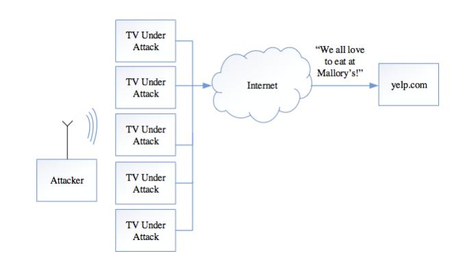 Vulnerabilidade permite controlar Internet de smart TVs através de transmissões de rádio (foto: Reprodução/Yossi Oren) (Foto: Vulnerabilidade permite controlar Internet de smart TVs através de transmissões de rádio (foto: Reprodução/Yossi Oren))
