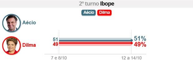 Ibope: Aécio tem 51%, e Dilma, 49% (Editoria de Arte/G1)