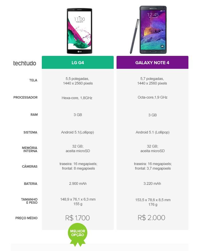 LG G4 leva a melhor no comparativo contra Galaxy Note 4 (Foto: Arte/TechTudo)