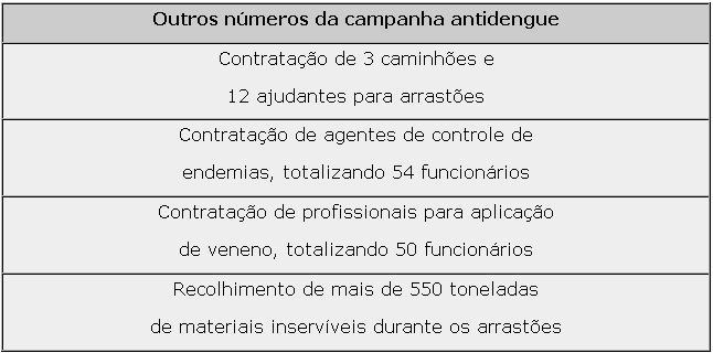 Prefeitura investiu nas ações de combate ao Aedes aegypti (Foto: Divulgação)