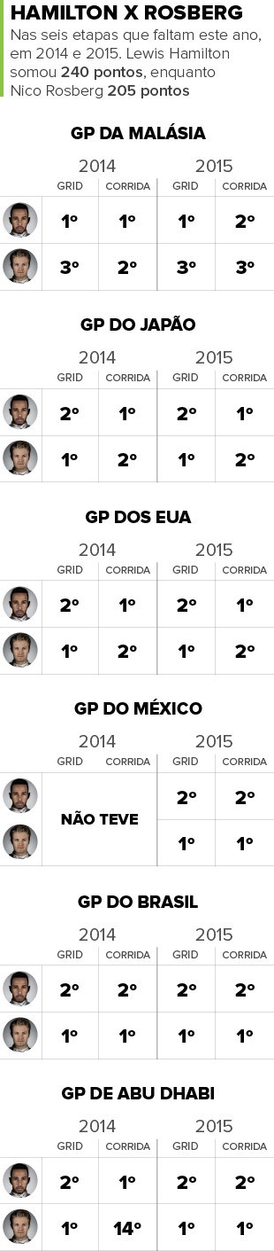 INFO Comparativos Hamilton e Rosberg (Foto: Infoesporte)