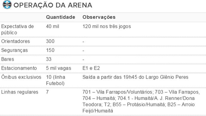tabela, Arena, Grêmio, público, esquema especial (Foto: reprodução)