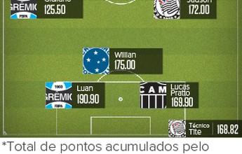 Cartolão: confira todos os principais dados do game do Brasileirão 2015
