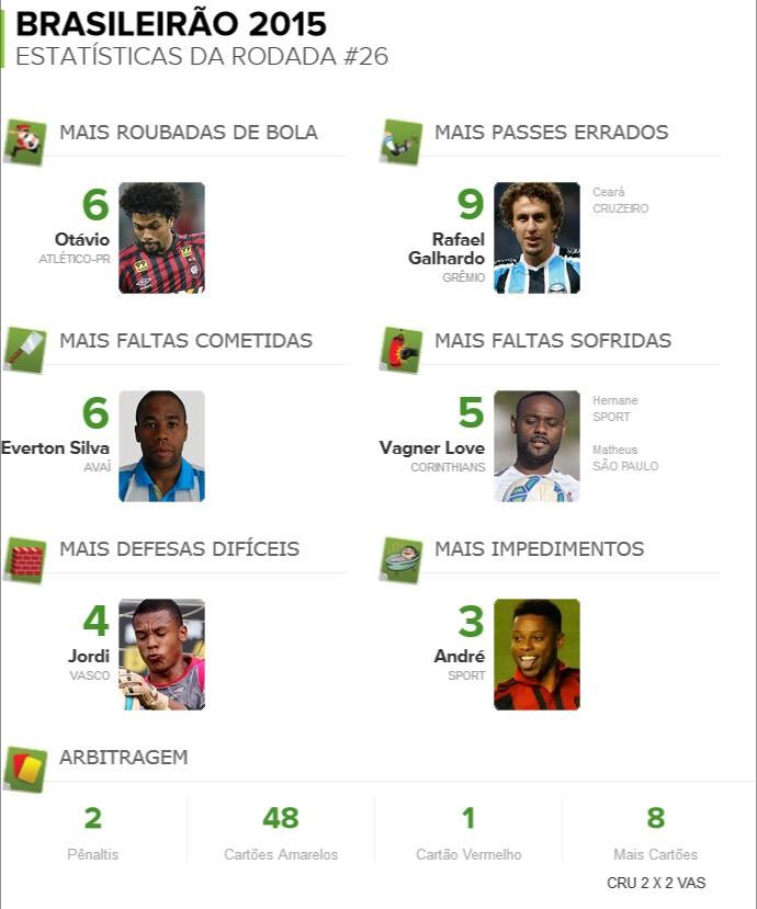 info - Pacotão da rodada #26