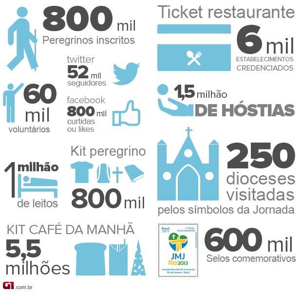 Jornada Mundial da Juventude, infográfico (Foto: Arte G1)