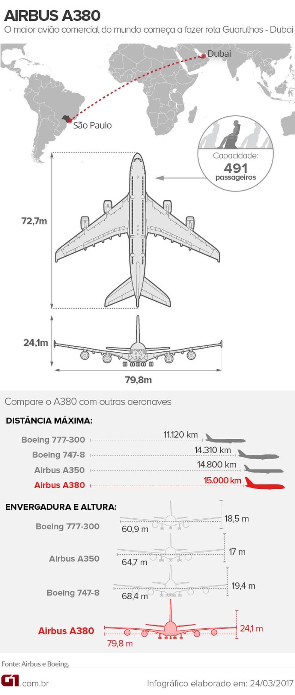 [Brasil] A380, maior avião comercial do mundo, aterrissa em Guarulhos e recebe 'batismo'; veja vídeo A380-sp-dubai