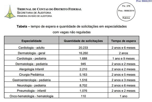 Dados apontados pelo Tribunal de Contas a respeito da espera por consulta na rede pública de saúde do DF (Foto: Reprodução)
