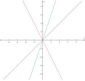 Gráfico com as três funções (Foto: Colégio Qi)