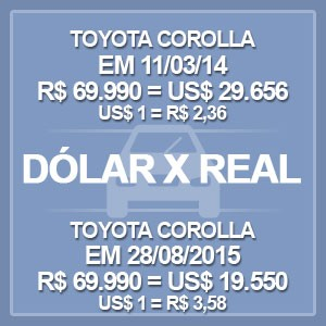 Carros - Dólar x Real (Foto: Arte/G1)