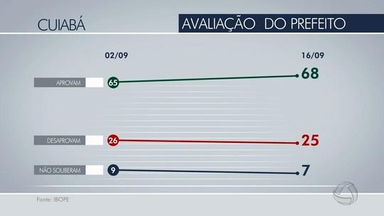 Gestão Mauro Mendes é aprovada por 68% dos eleitores, diz Ibope
