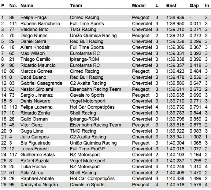 Resultado do treino classificatório para a final da Stock Car em Interlagos (Foto: Divulgação)
