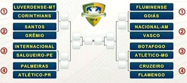 Tabela Oitavas de finais copa do brasil mando de campo (Foto: Reprodução)