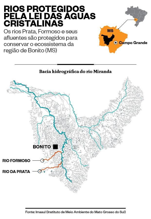 Rios protegidos pela lei das águas cristalinas  (Foto: época )