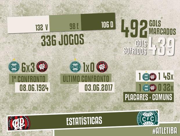 Estatísticas AtleTIBA, vantagem do Coritiba
