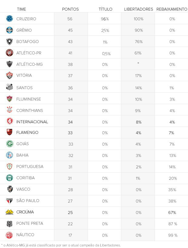 chances clubes 25 rodada (Foto: Arte Esporte)